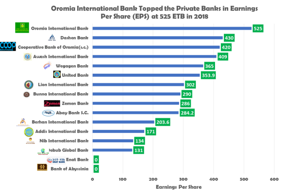 Performance of Ethiopian Private Banks in 2018 – Addis View